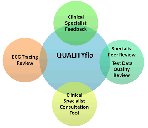 QUALITYflo: Dedicated to bringing efficiency and traceability to quality review processes