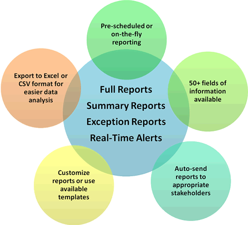 REPORTflo: Advanced real-time reporting for monitoring  activity and performance